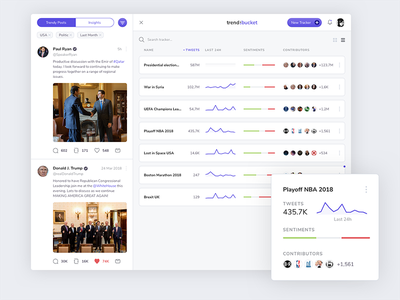 Dashboard for Social Trends posts tiles cards insights filters twitter trends social sparklines sparkline dashboard