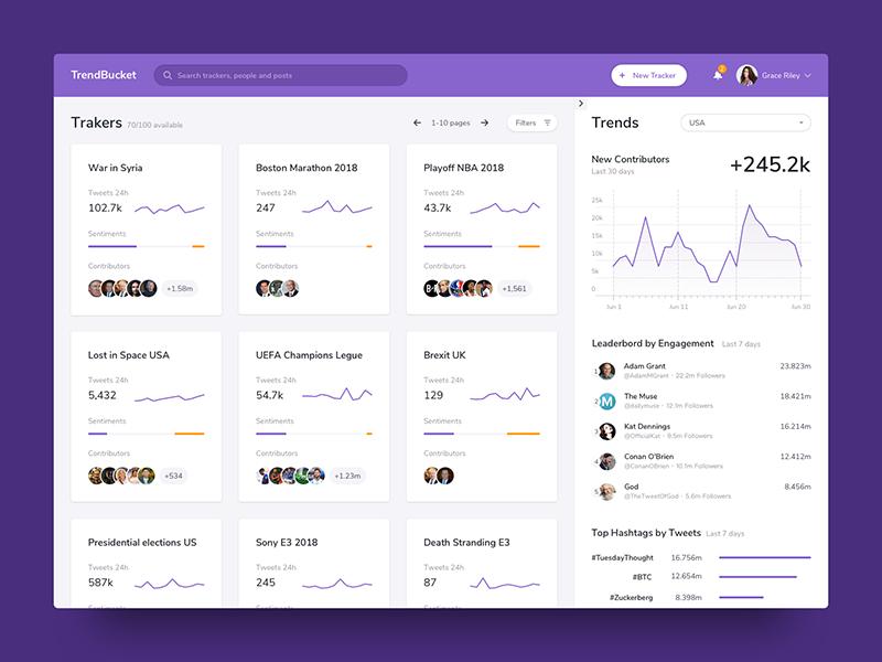 TrendBucket Tracker List by Slava Karablikov on Dribbble