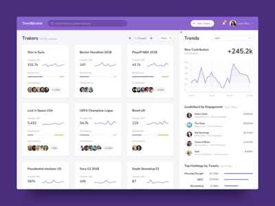 TrendBucket  Tracker List trend chart followers news graph twitter trends social sparklines dashboard charts app