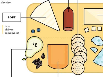 Anatomy of a Cheese Plate orange yellow cheddar food illustration infographic line icons cheese