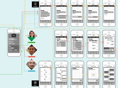 Flows wireframes mobile userflows
