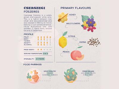 Wine Infographic - Cserszegi Fűszeres photoshop art design vector vintage alcohol tannin infographic grape peace pepper citrus flower honey wine label winery vino wine