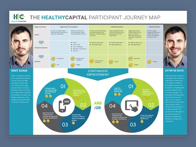 Journey Map - HealthyCapital mobile product app user experience user journey journey map journey ux user