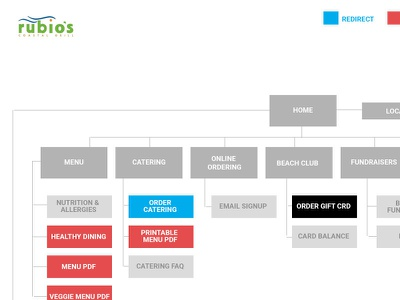 Rubios Site Map chart ux experience user flow map site