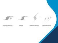 Ulbrich | Brand Elements Process