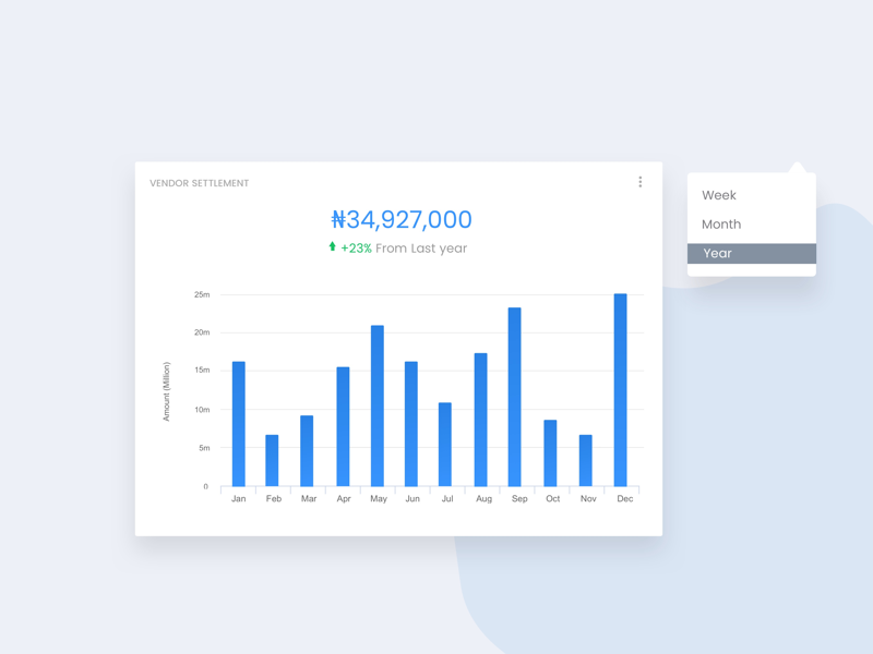 Bar charts UI card productdesign uiux design typography sales barchart report fintech sketch product design e-commerce ux designer ui