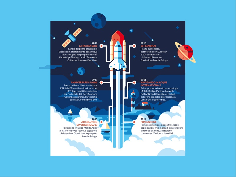 Molo17 - Infographic universe planets website infographic spaceship space rocket colors vector sho studio illustration sail ho studio