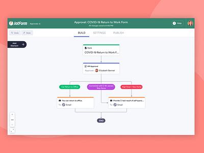JotForm Approvals workflows workflow approval approvals online form jotform uiux ui design