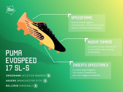 Football Nerds Infographic football nerds puma evospeed football soccer shoes puma soccer infographic