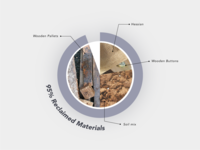 Materials Pie Chart