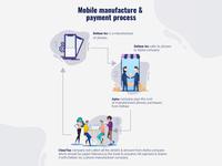 Mobile Sales Proces