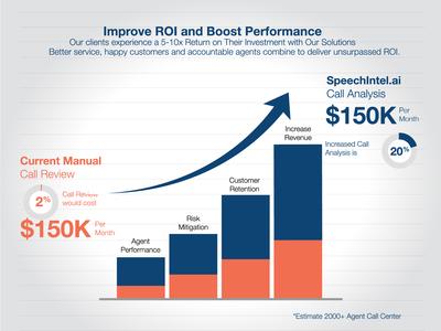 Improve ROI graph