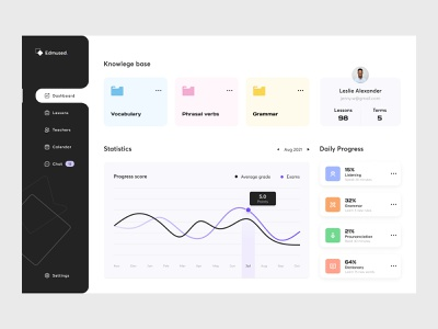Edmused dashboard design graph chart graph. dashboard ui education dash dashboard design dashboard user interface user experience ux ui