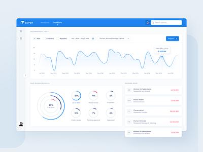 Esper – dashboard charts line chart pie chart chart app web ux ui management design dashboard clean board blue