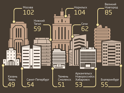 Hotels Infographics hotel infographics buildings