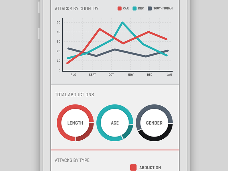 LRA Crisis Tracker -- Stats WIP ios graph pie stats invisible children