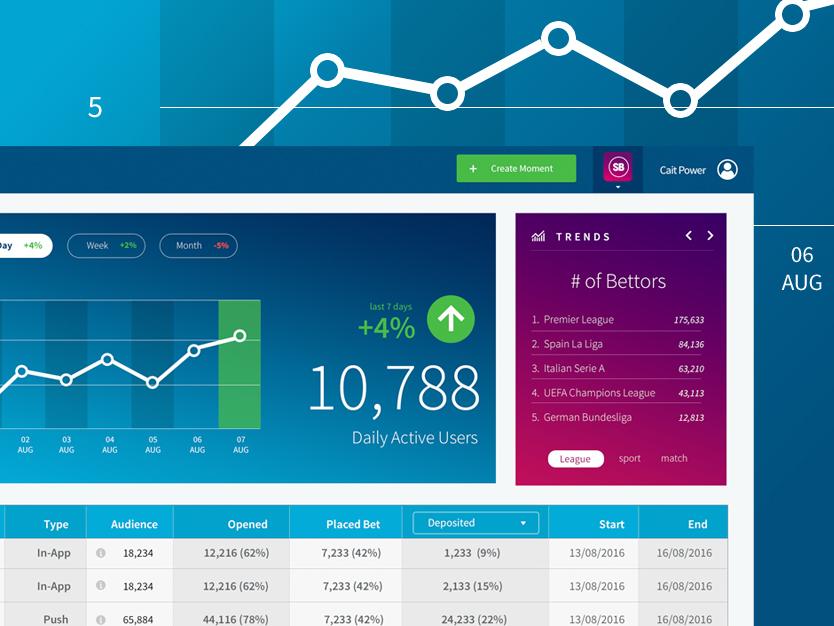 Analytics Dashboard for Betting Company design ux ui