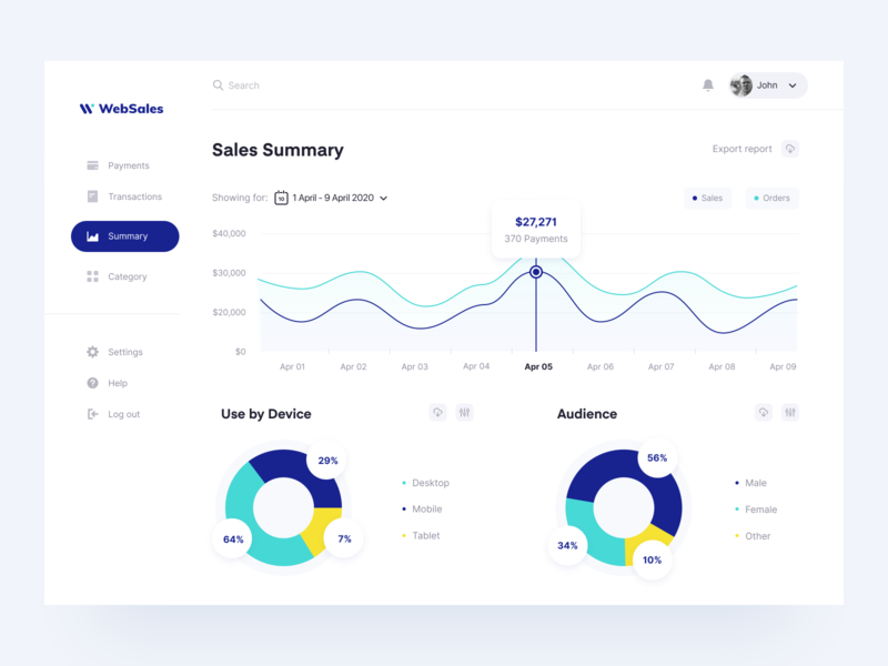WebSales: Dashboard