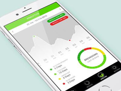 Fitness Tracker Analytics analytics stats ios graph diet exercise health fitness app mobile app uidesigner ui