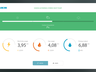 Live Hybrid Heating demo energy dashboard touch interface electricity gas water graph