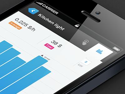 Ge Energy Gateway (mobile) iphone energy graph