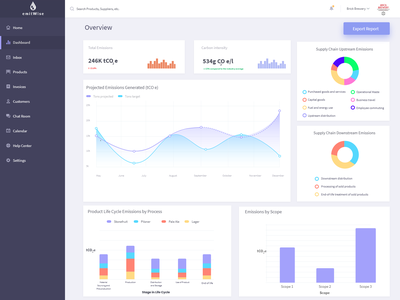 Dashboard Interface Look&Feel design ux app ui