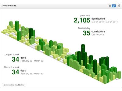 Isometric GitHub contribution graph github isometric pixelart 3d