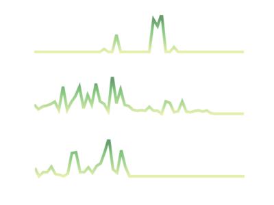 Repository activity sparklines dataviz charts sparklines
