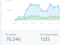 Login graphs