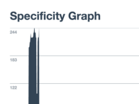 Specificity Graph
