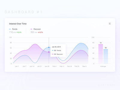 Dashboard  #1 axis numbers lines widget card design sketch comparison decrease increase graphs compare hover interaction chart interface ux ui dashboard ui dashboard