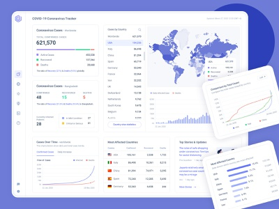 Coronavirus (COVID-19) Dashboard Live Tracker virus corona virus admin template dashboard app ux ui staysafe stayhome corona dashboard ui design covid19 covid corona coronavirus dashboard