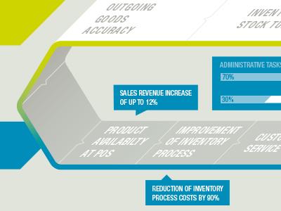 Infographic #WIP infographic conveyor process datavis
