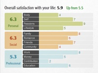 Yoledo Annual Review - life satisfaction rating feature