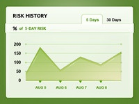 Risk History (App UI)