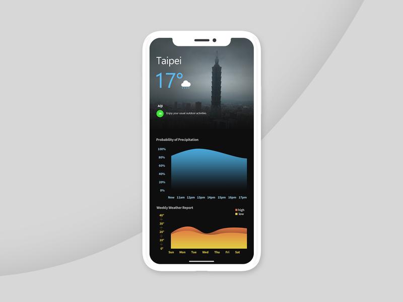 Dailyui 018 Analytics Chart ui design dailyui