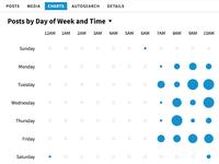 Snap Time Matrix Chart