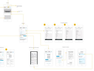 B2b User Flow ux user-flow