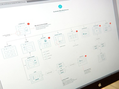 Web Wireframes / UX Flow product web flow ux wireframes wires
