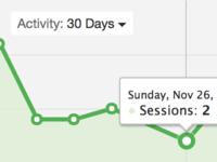 Results activity highcharts ui lms app ihasco