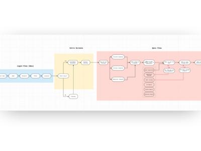 User Journey Map journey mapping journey map user journey information architecture ux design ux flowchart