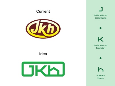 Jalaram Khaman House | Logo Redesign Concept gujarati gujarat wordmark rebranding monogram logotype logo design lettermark foodlogo food branding brand identity redesign logo