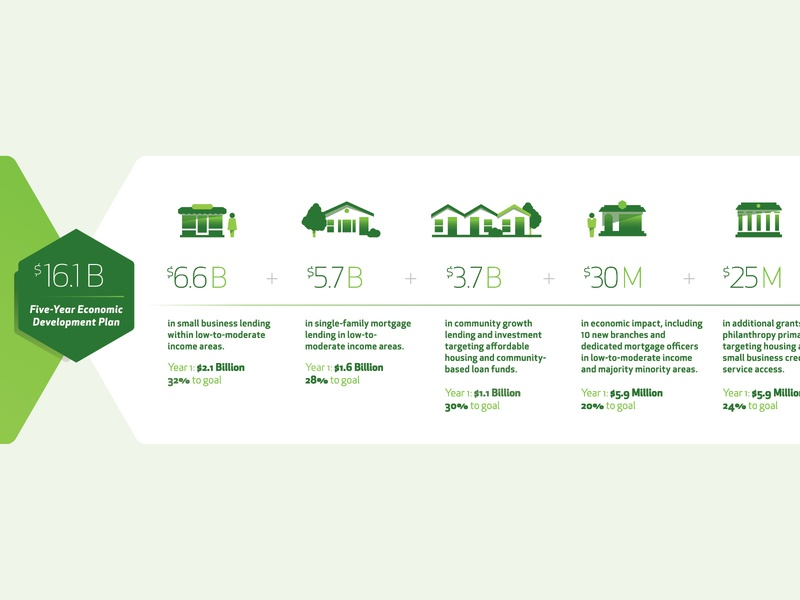 Huntington Bank - ESG Report data visualisation data report financial infographic icons