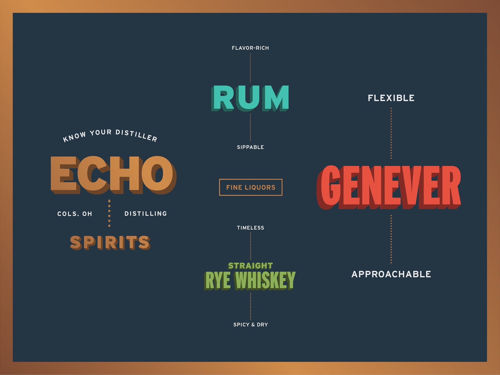 Echo Spirits Distilling Package Design Details
