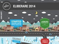 eLiberare Yearly Review 2014