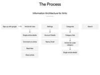 Artic Information Architecture