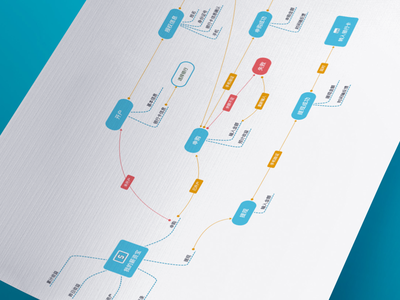 Project User Flow chinese information bitmap wireframe flow user flowchart ux