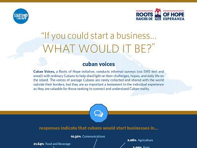 """Cuban Voices"" Infographic infographic cuba entrepreneur business roots of hope"