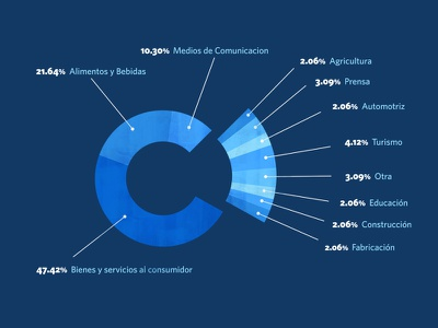 Voces Cubanas español spanish cuba entrepreneurship infographic graph blue vector