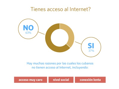Do you have access to the Internet?